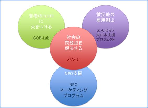 加藤さん活動図
